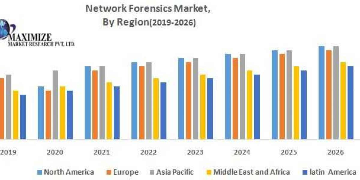 Global Network Forensics Market – Industry Analysis and Forecast (2019-2026)
