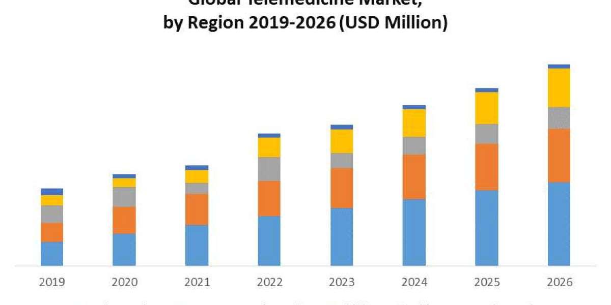 Telemedicine Market: Industry Analysis and Forecast (2020-2026)