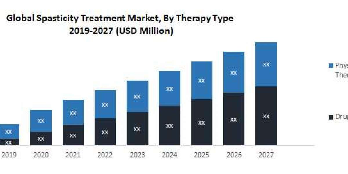 Global Spasticity Treatment Market- Industry Analysis- By Drug Therapy, Physical Therapy and Region, Growth, Segmentatio