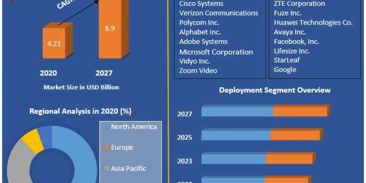 Video Conferencing Market  (2021-2027) by Component, Deployment, Enterprise Size, Application, End-user and Region.