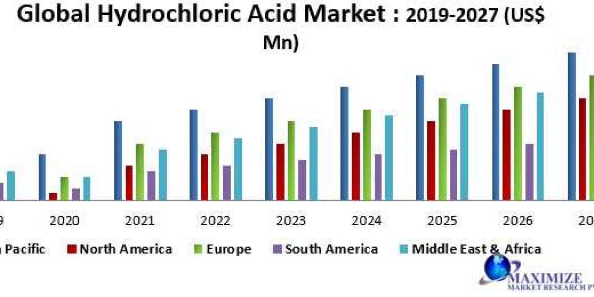 Global Hydrochloric Acid Market: Industry Analysis and forecast 2019 – 2027