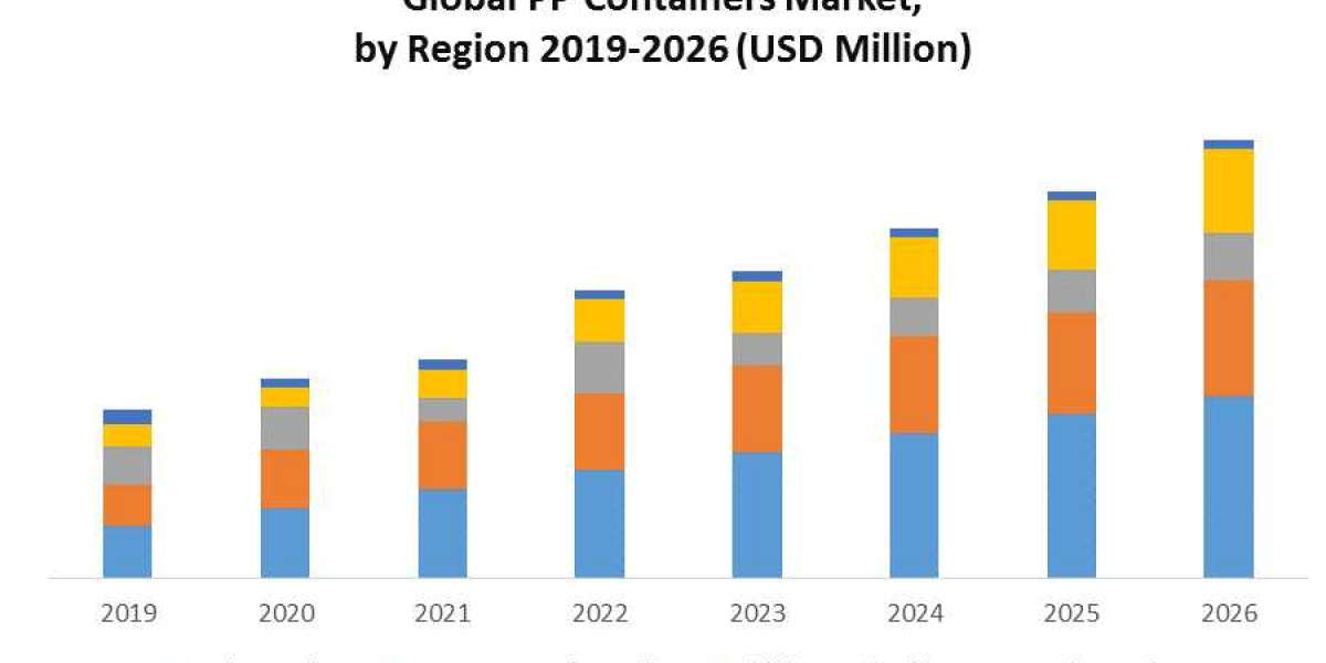 PP Containers Market (2020-2026) by Product Type, Technology Type, End User, and Region