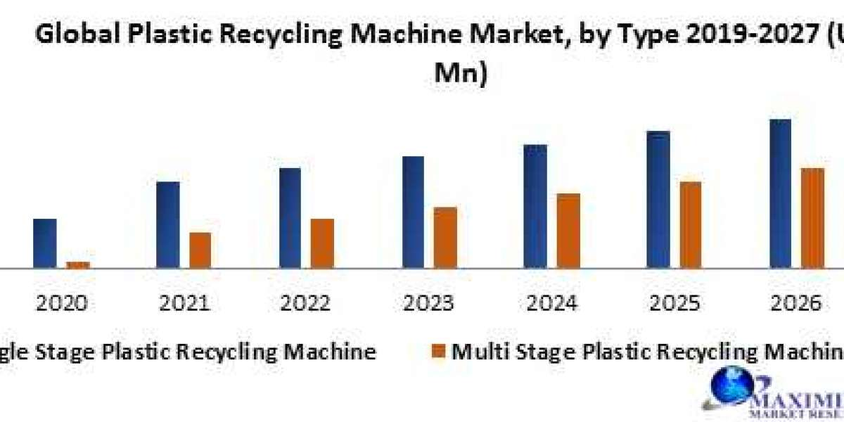 Global Plastic Recycling Machine Market-Industry Analysis and forecast 2027