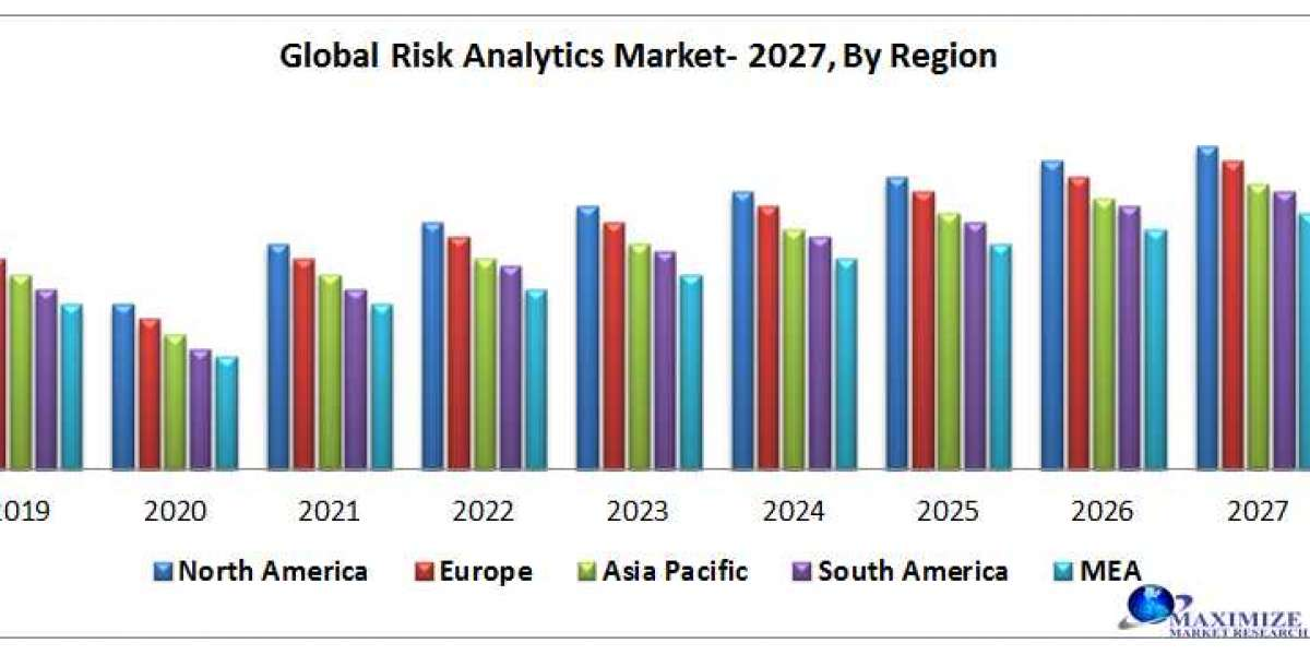 Risk Analytics Market (2020-2027) – By Component, Risk Type, Deployment Mode, Industry and Region.